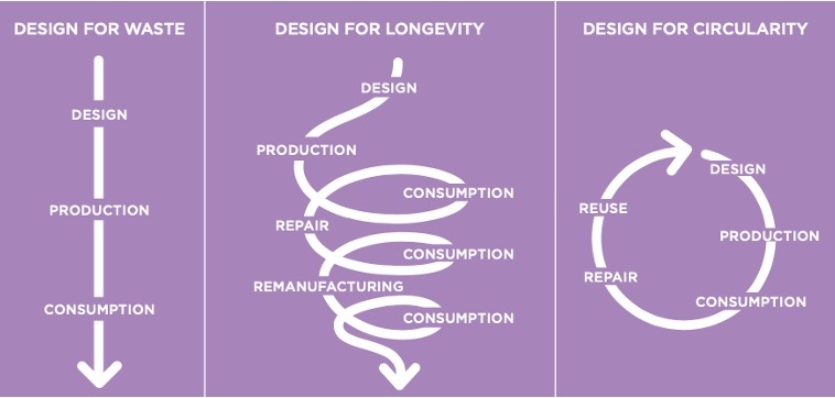 circular fashion design